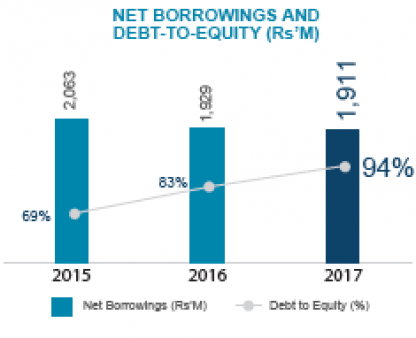 Net borrowings